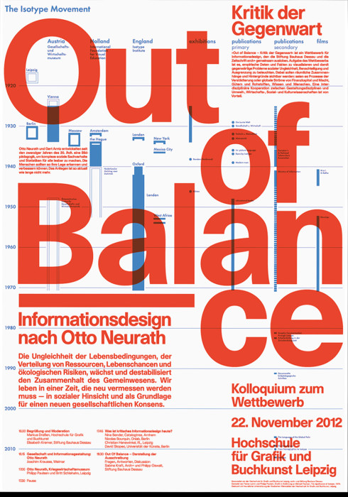 Out of Balance – Informationsdesign nach Otto Neurath